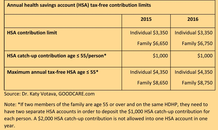 Annual health savings HSA contribution limits